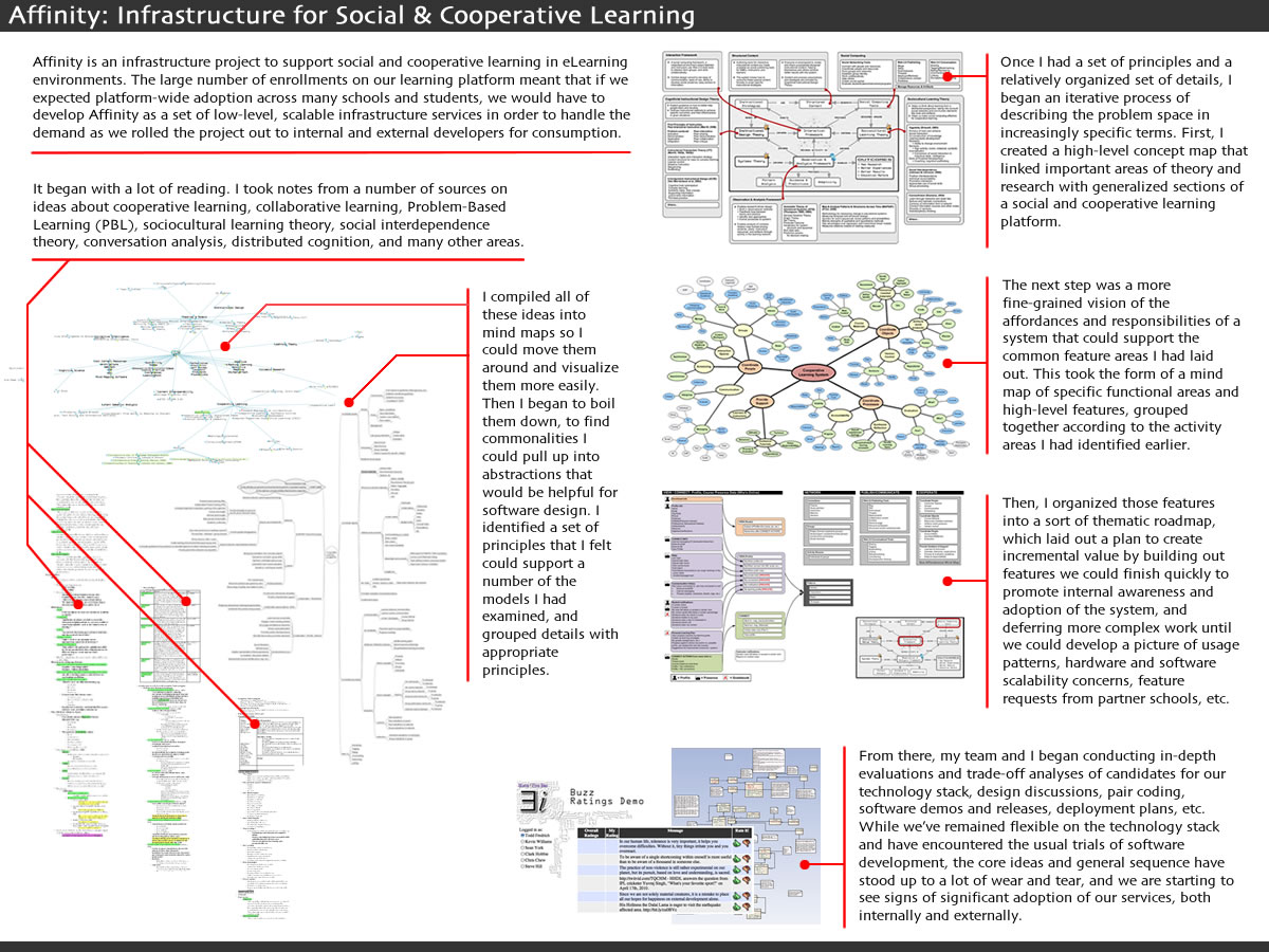 Applied Theory And Instructional Systems Design Affinity Social